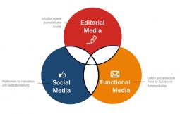 VDZ_Digital_Editorial_Media