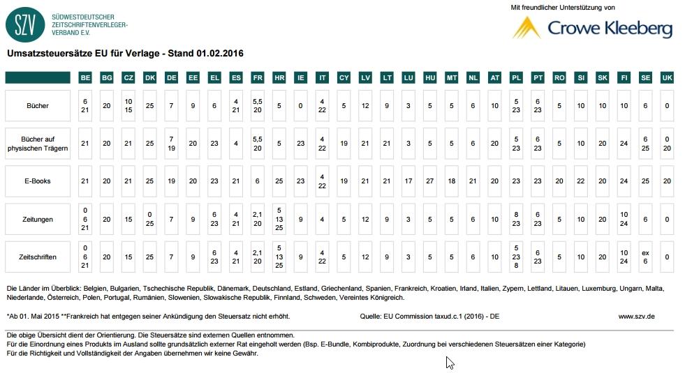 SZV_EU_Umsatzsteuersätze_2016