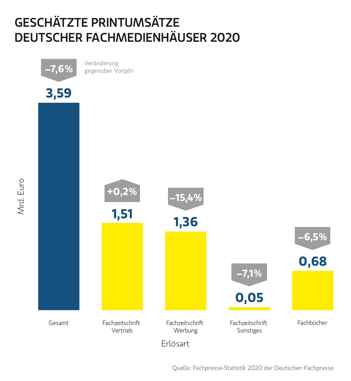 © Deutsche Fachpresse