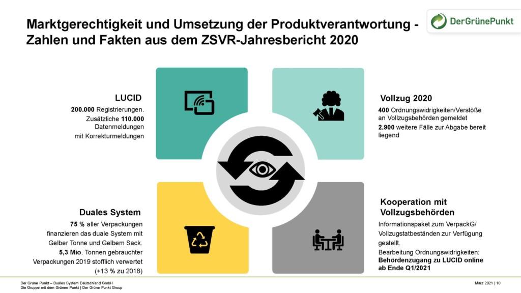 Grafik © Grüner Punkt