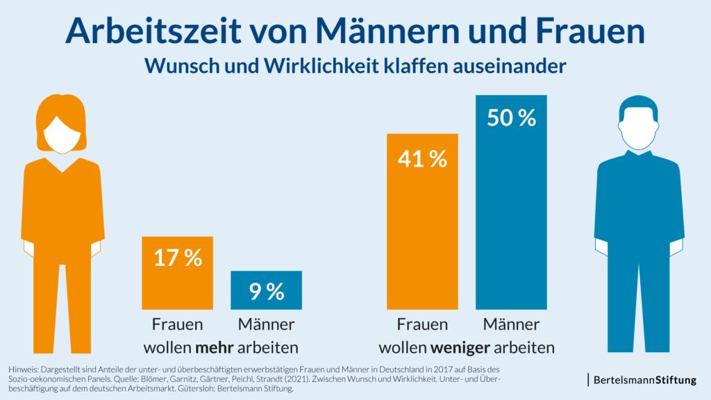 Die individuellen Arbeitszeitwünsche von Männern und Frauen offenbaren großes Potenzial für eine Angleichung der Arbeitszeiten (Quelle: Bertelsmann Stiftung).