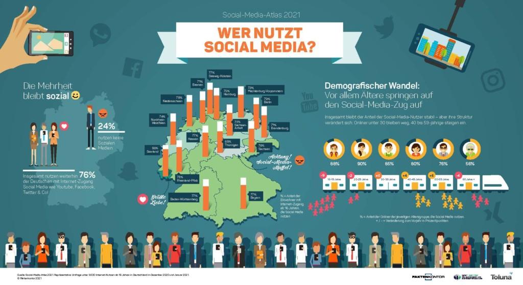 Die wichtigsten Ergebnisse des Social Media-Atlas 2021 im Überblick (© Faktenkontor)