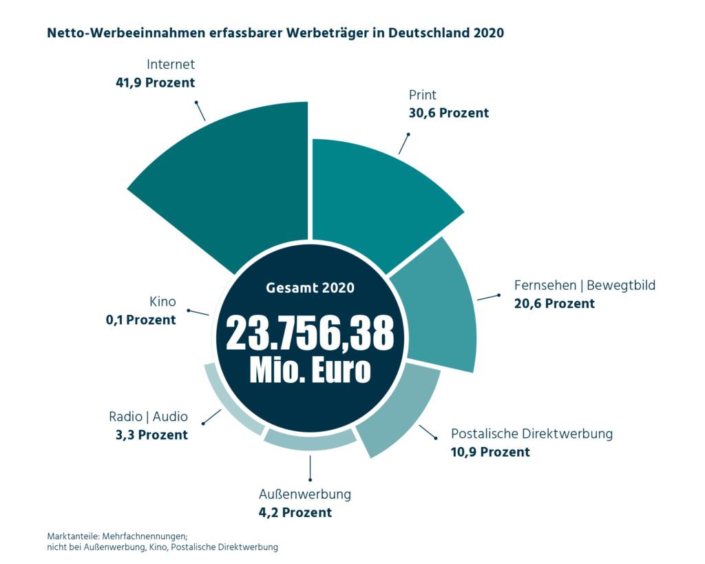 Netto-Werbeeinnahmen erfassbarer Medien in Deutschland (Quelle: ZAW)